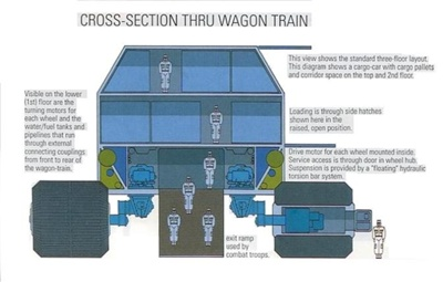 400px-Wagon-train_cross-section