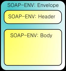 220px-SOAP.svg