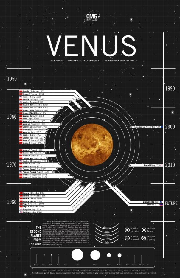 venus-test