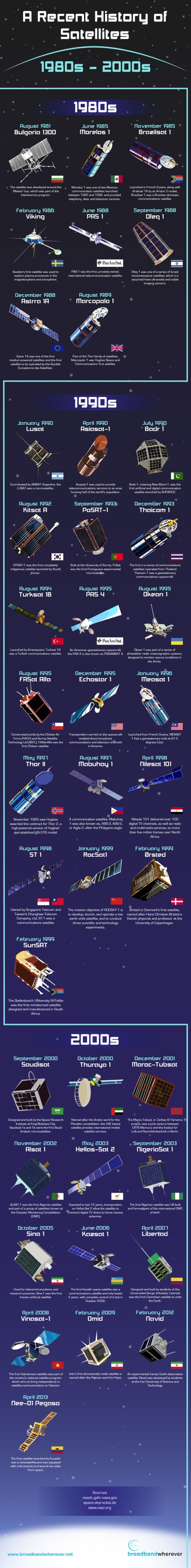 Satellite history