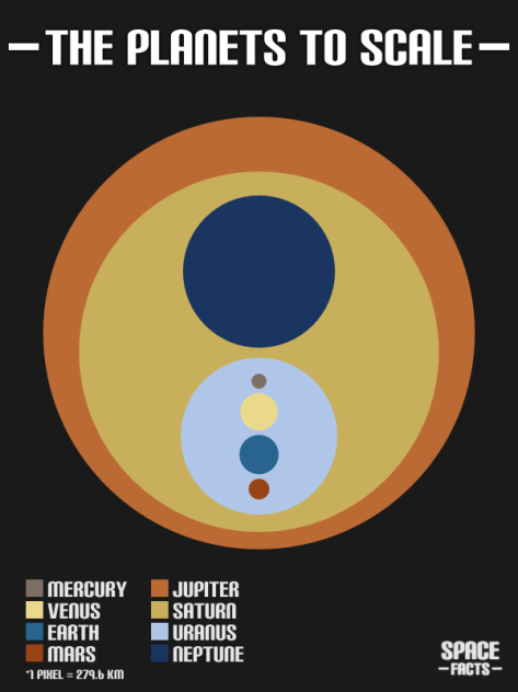 planets-to-scale